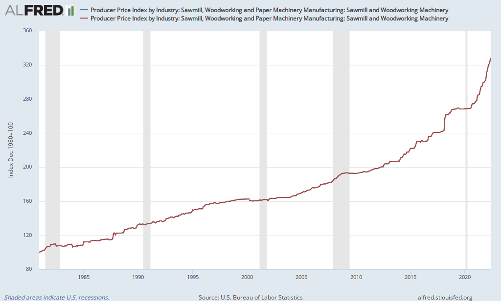 Producer Price Index By Industry Sawmill Woodworking And Paper