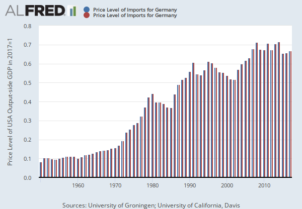 Price Level of Imports for Germany (PLMCPPDEA670NRUG) | FRED